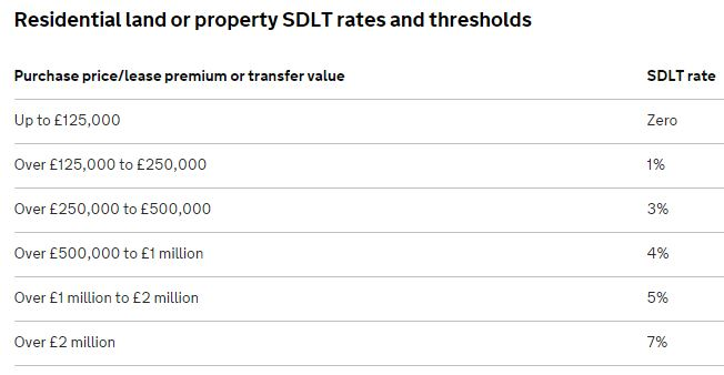 New Stamp Duty - Old thresholds